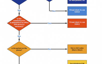 Virtual Visit Algorithm: How to Differentiate and Code TeleHealth Visits, E-visits, and Virtual Check-ins